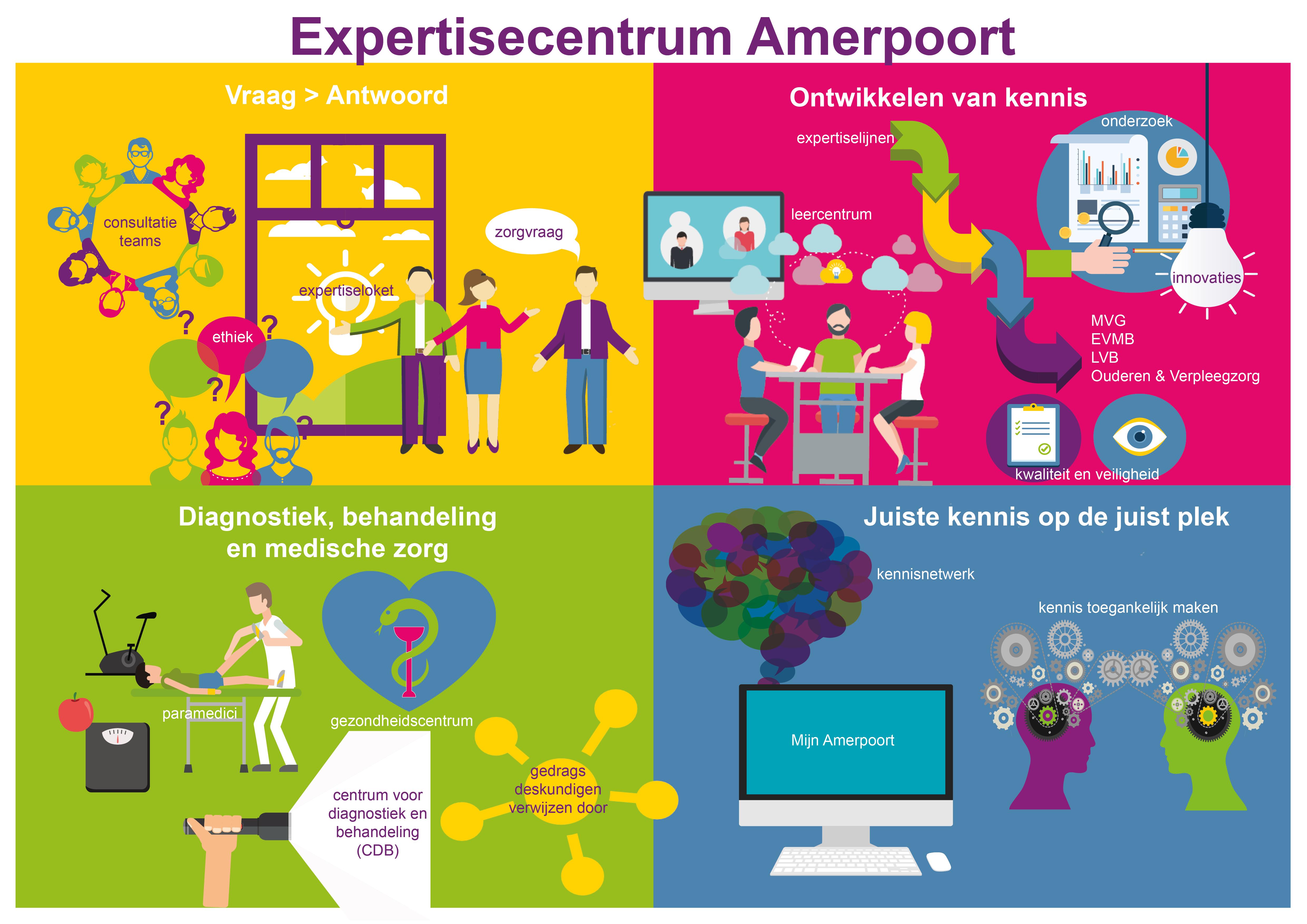 Infographic Expertisecentrum Amerpoort