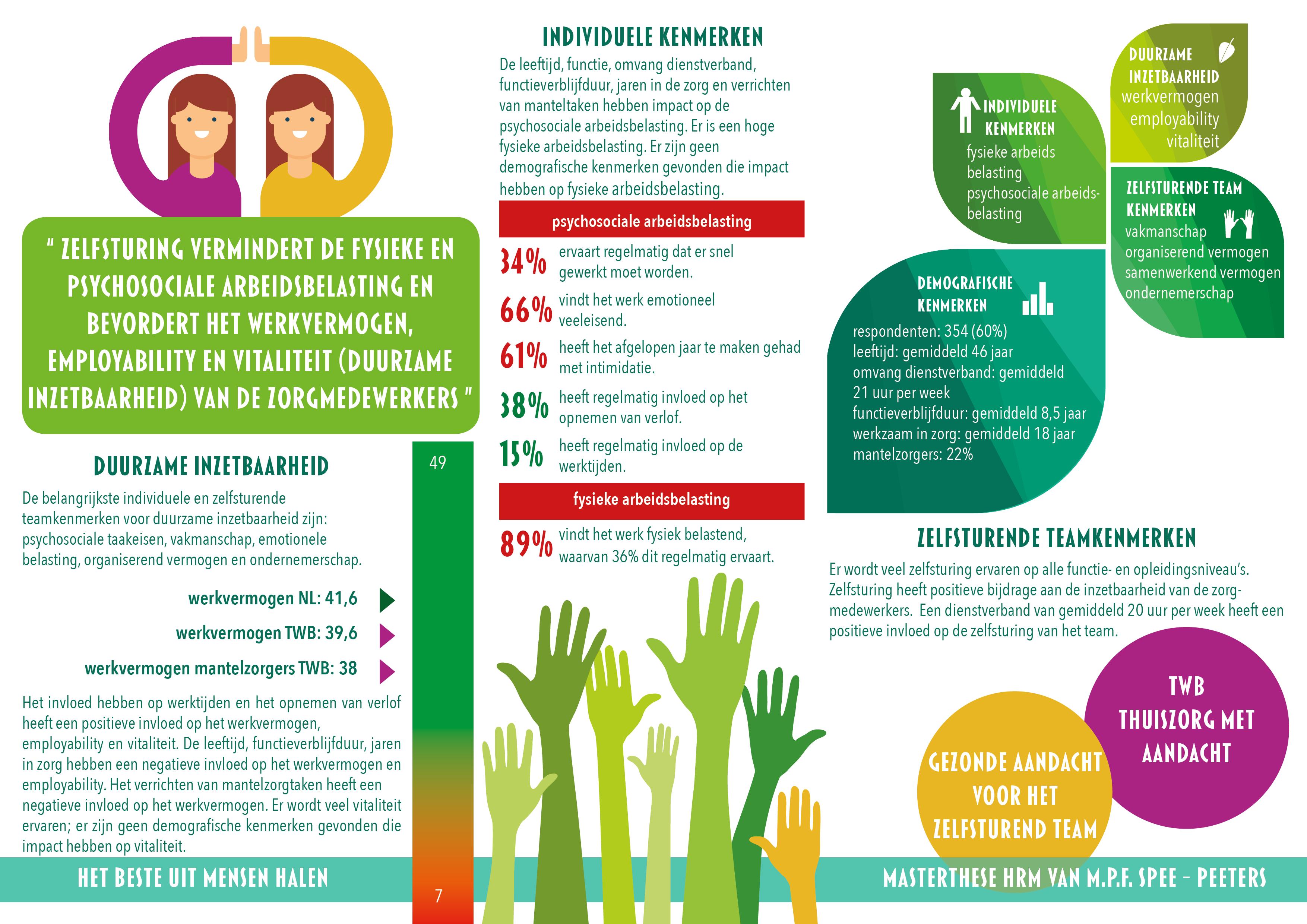 Infographic Het gezonde team