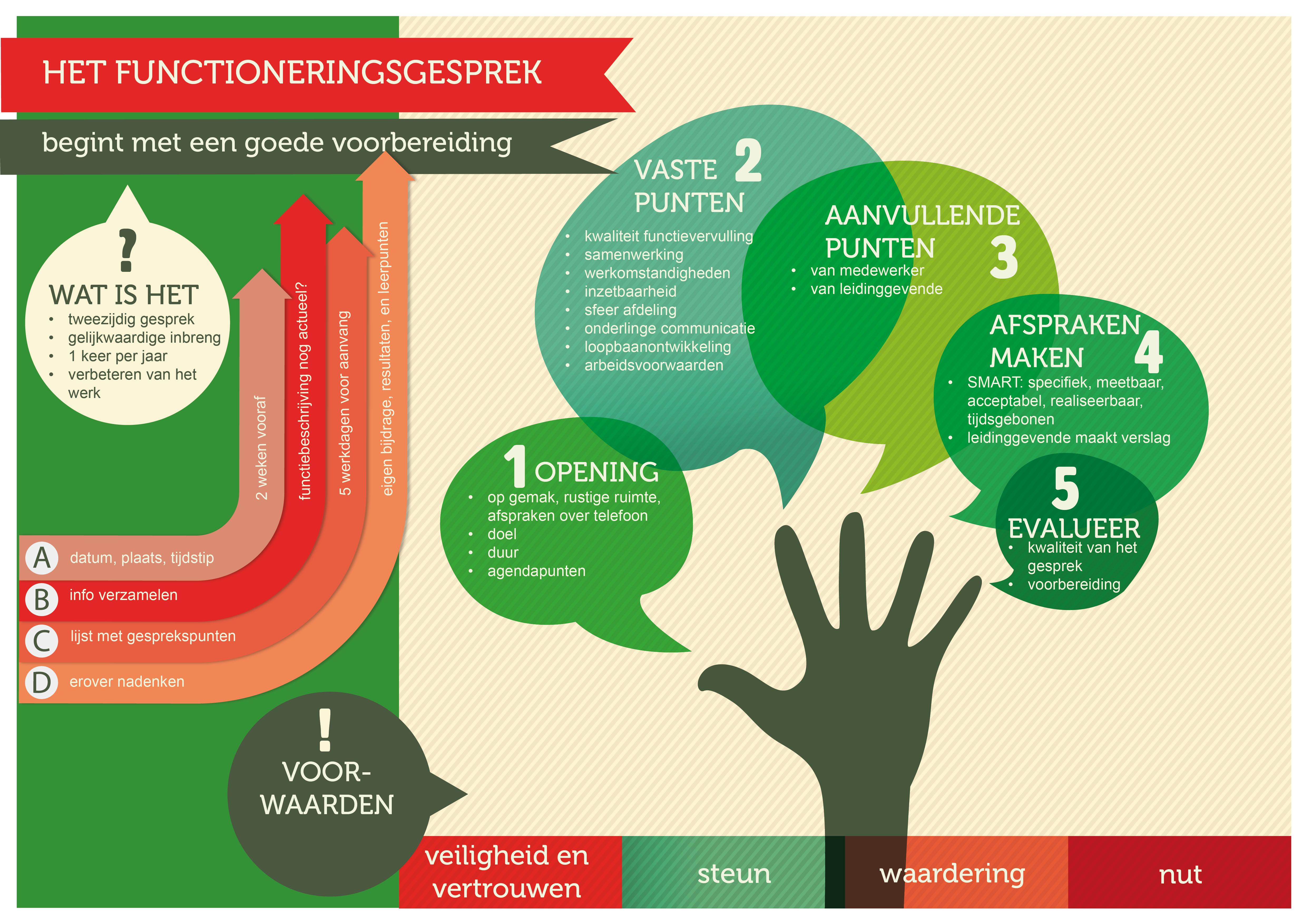 Infographic Het functioneringsgesprek