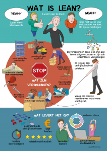 Infographic Lean